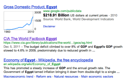 Egypt GDP Screen Shot 2011-12-25 at 4.44.51 PM